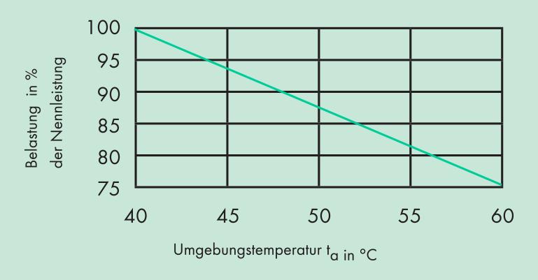 Umgebungstemperatur